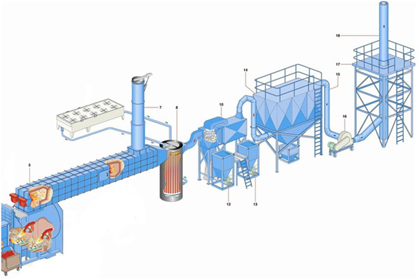 Flue gas treatment system from ATI ENVIRONNEMENT in accordance with EU directives regarding the incineration of wastes and the pollutants emission.