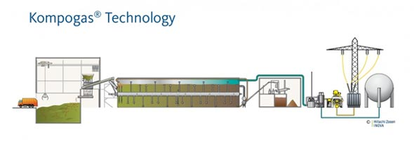 Energy Recovery From Waste Sustainable Solutions From