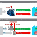 Cogeneration and Trigeneration systems